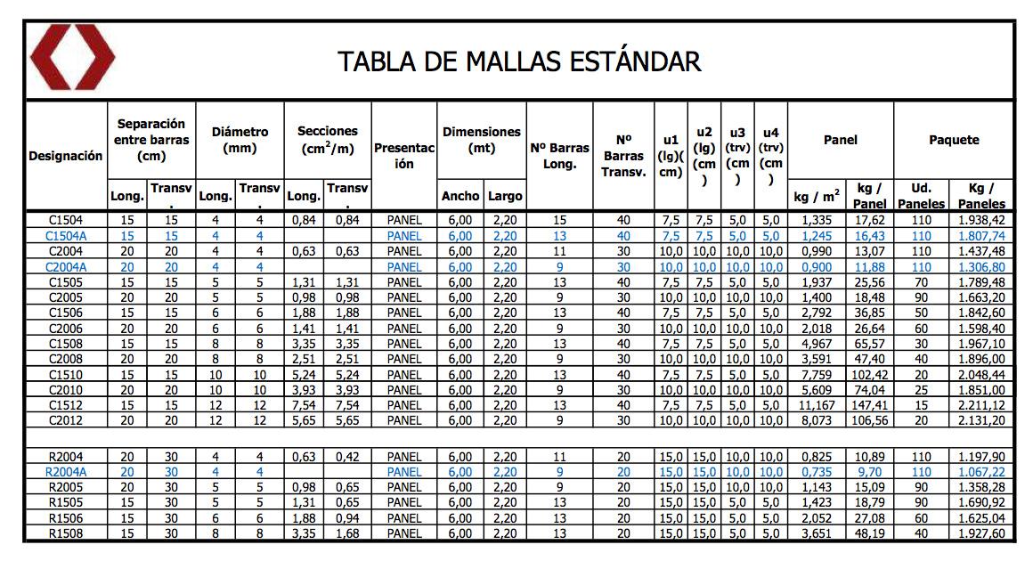 Pesos y medidas for Mallazo de obra precios